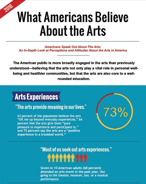 What Americans Believe About the Arts